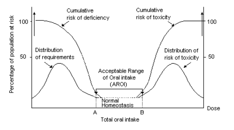 Graph 1 - Perceived risk from intake of nutrients