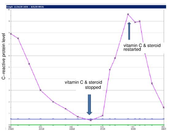 Figure 1 - ICU patient's c-reactive protein level