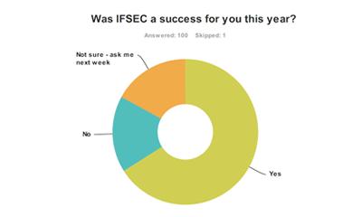 IFSEC survey