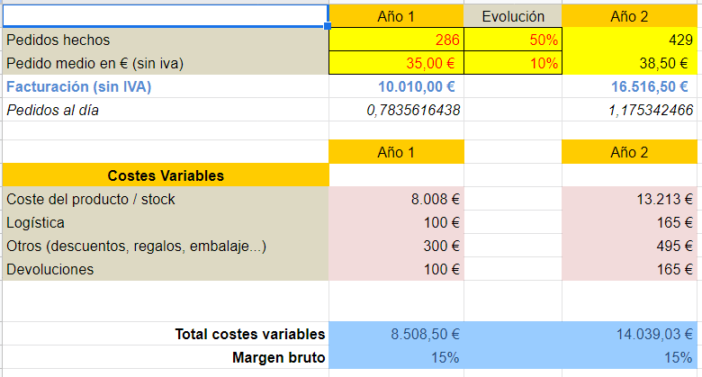 calcular rentabilidad ecommerce