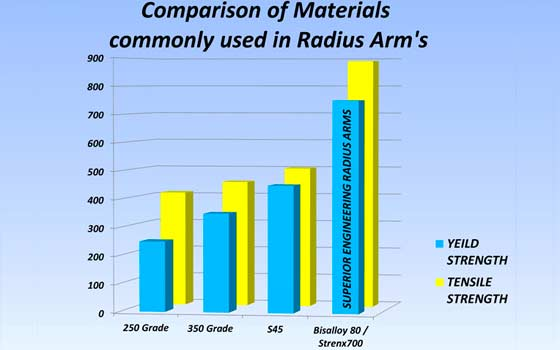 Comparison of materials used in radius arms